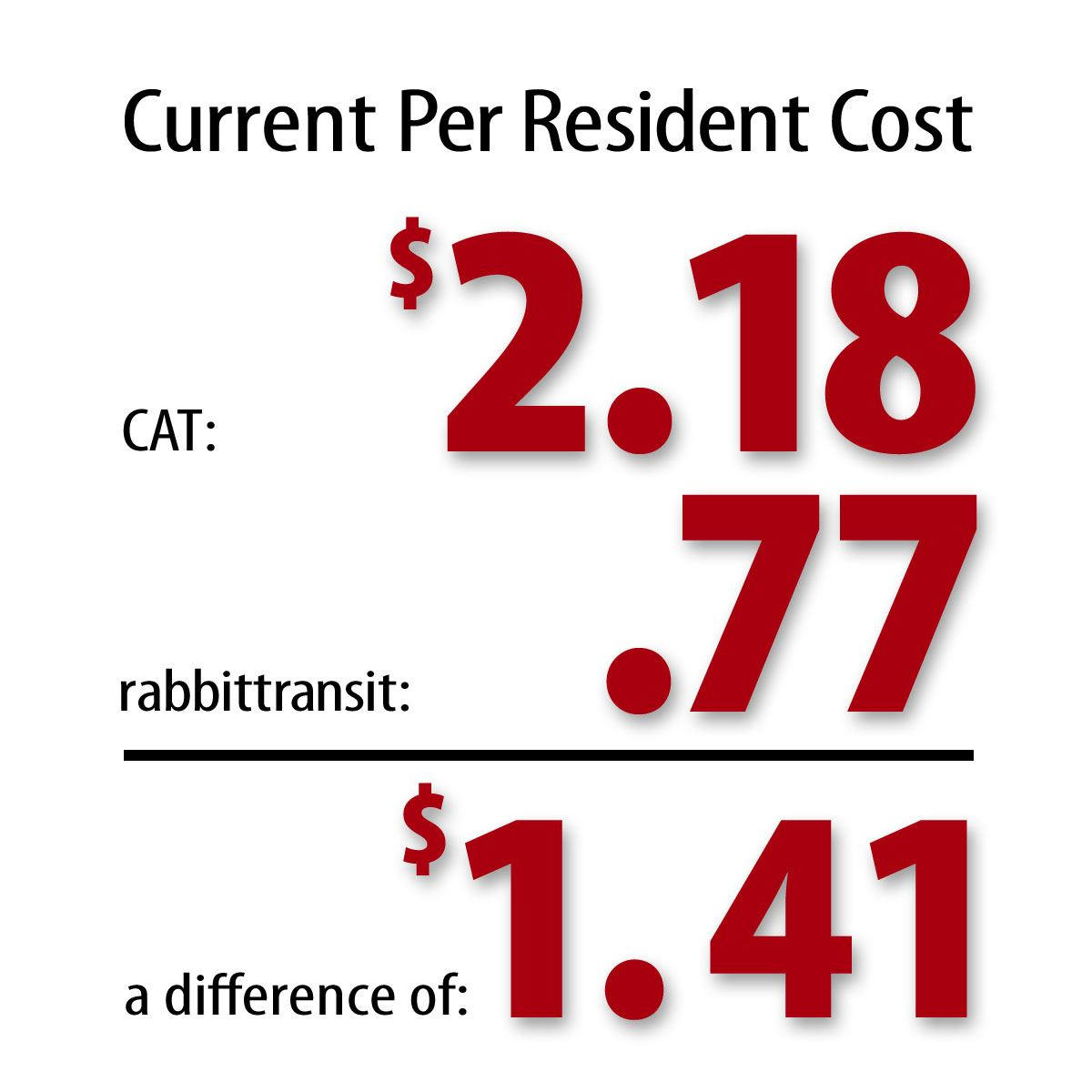 Current Per Resident Cost for CAT is $2.18 versus rabbittransit's $0.77, a difference of $1.41.