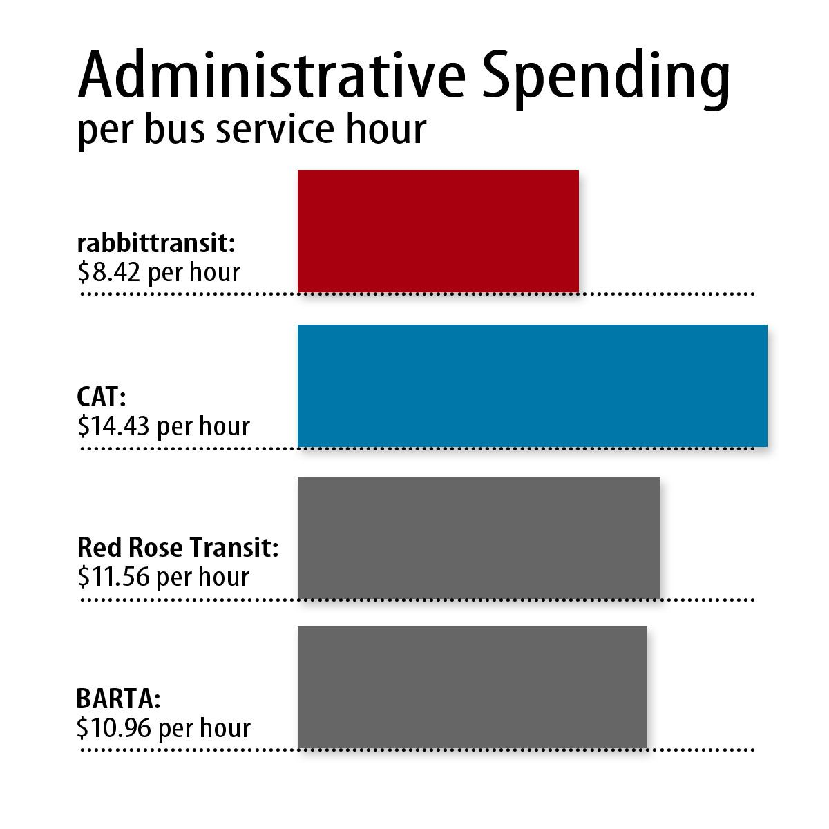 Administrative Costs- FINAl