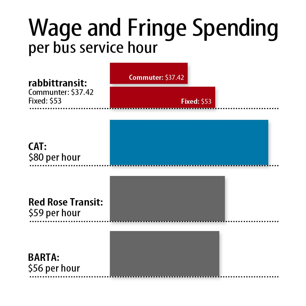 Wages and Fringe- FINAl