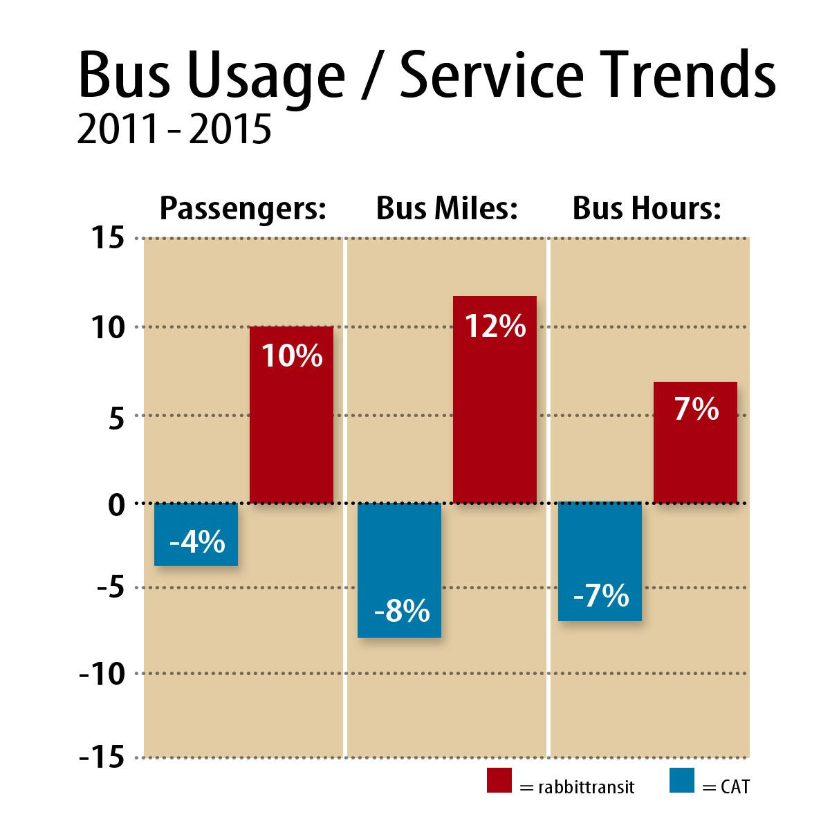 Bus Usage and Service Provided