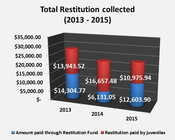 Total Restitution for 2013 - 2015