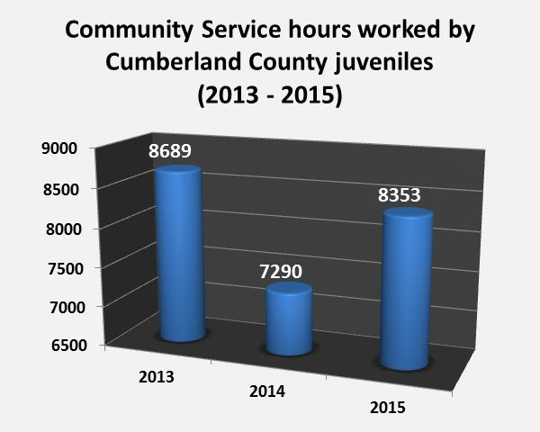 Community service hours completed 2013-2015